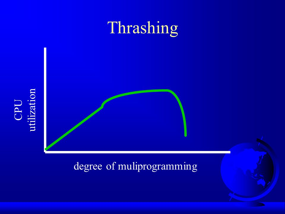 Thrashing utilization CPU degree of muliprogramming