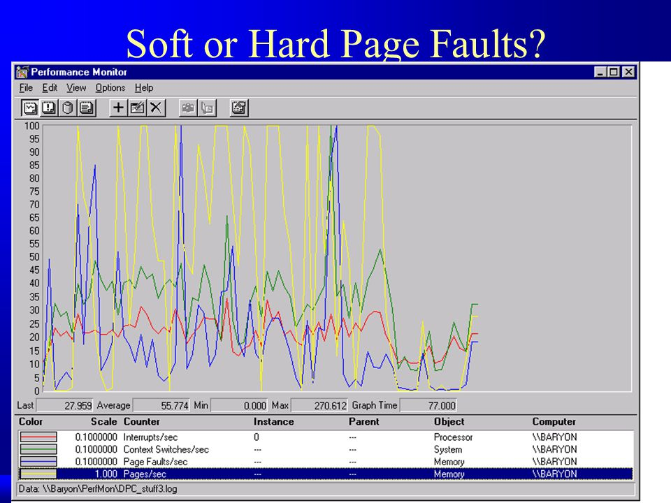 Soft or Hard Page Faults
