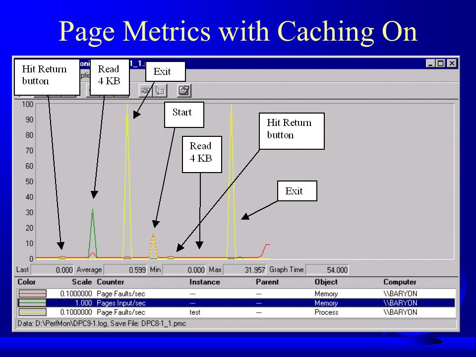 Page Metrics with Caching On