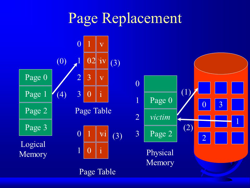 Page Replacement 1 v i 3 1 2 (0) 1 2 v (3) Page 0 3 v 2 Page 1 i (1)