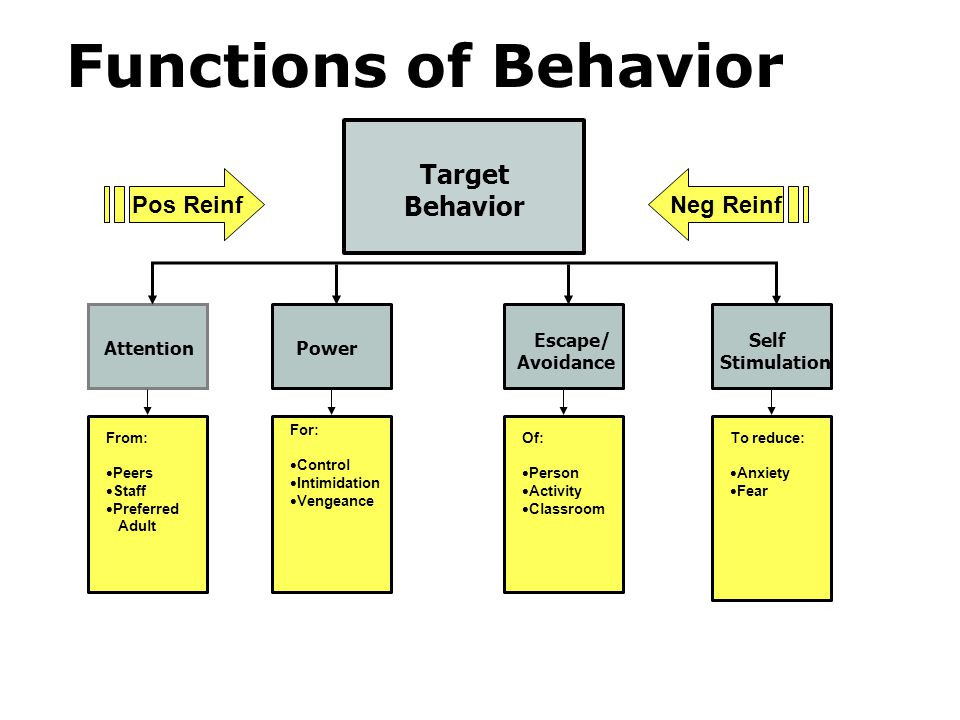 Functions of Behavior Target Behavior Pos Reinf Neg Reinf Escape/