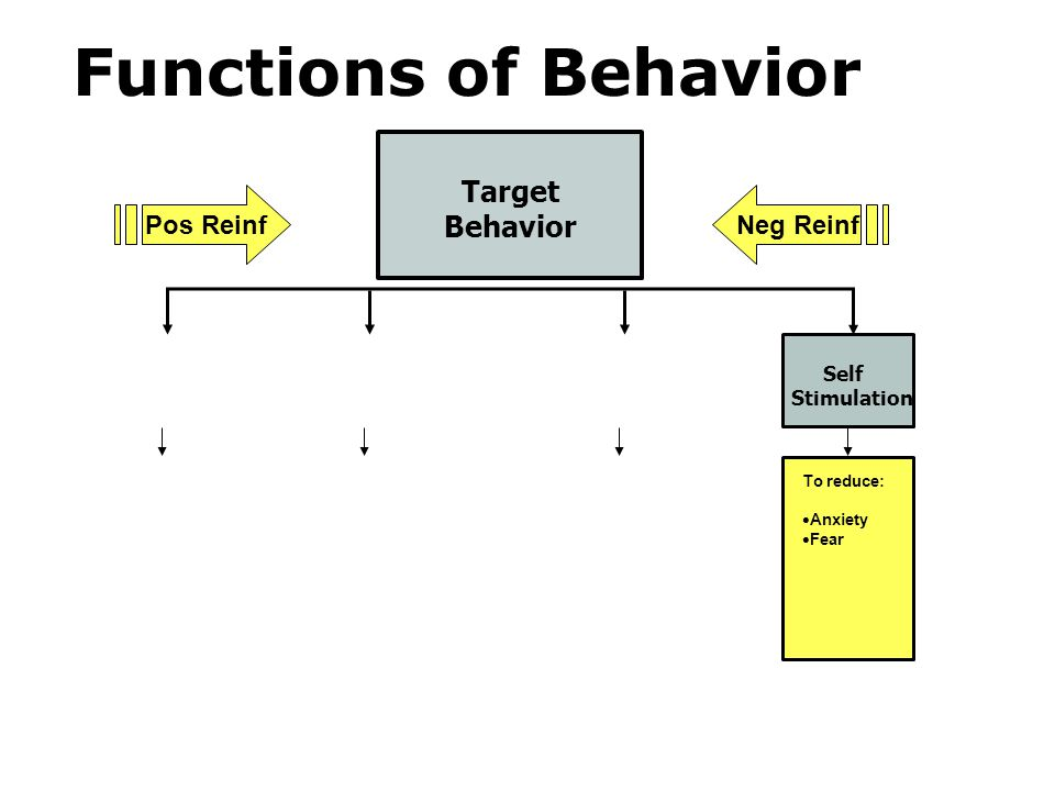 Functions of Behavior Target Behavior Pos Reinf Neg Reinf Self