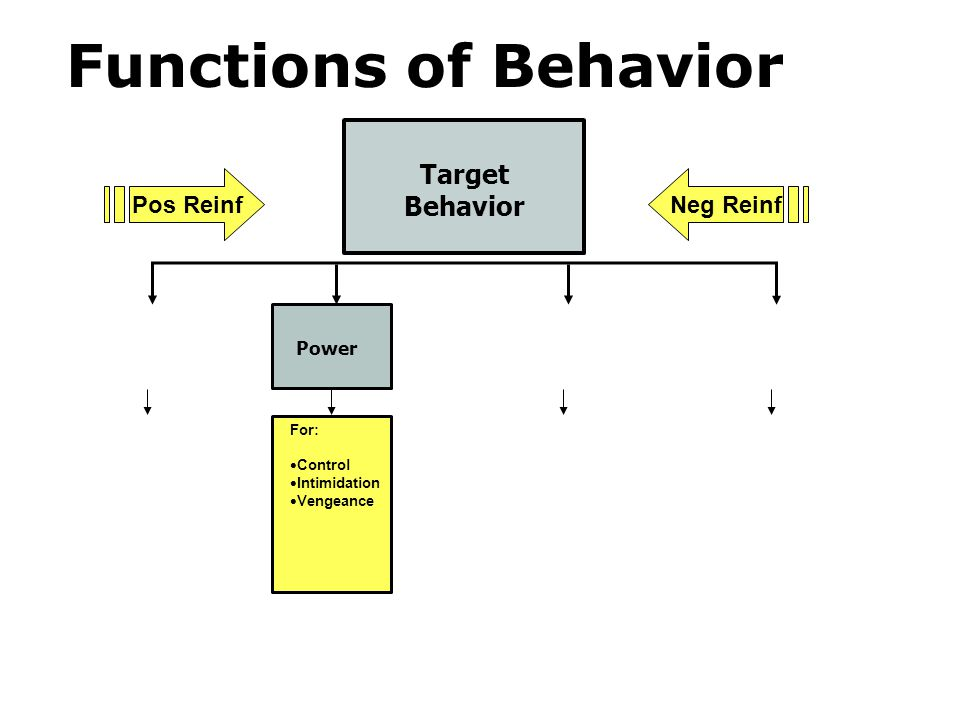 Functions of Behavior Target Behavior Pos Reinf Neg Reinf Power For: