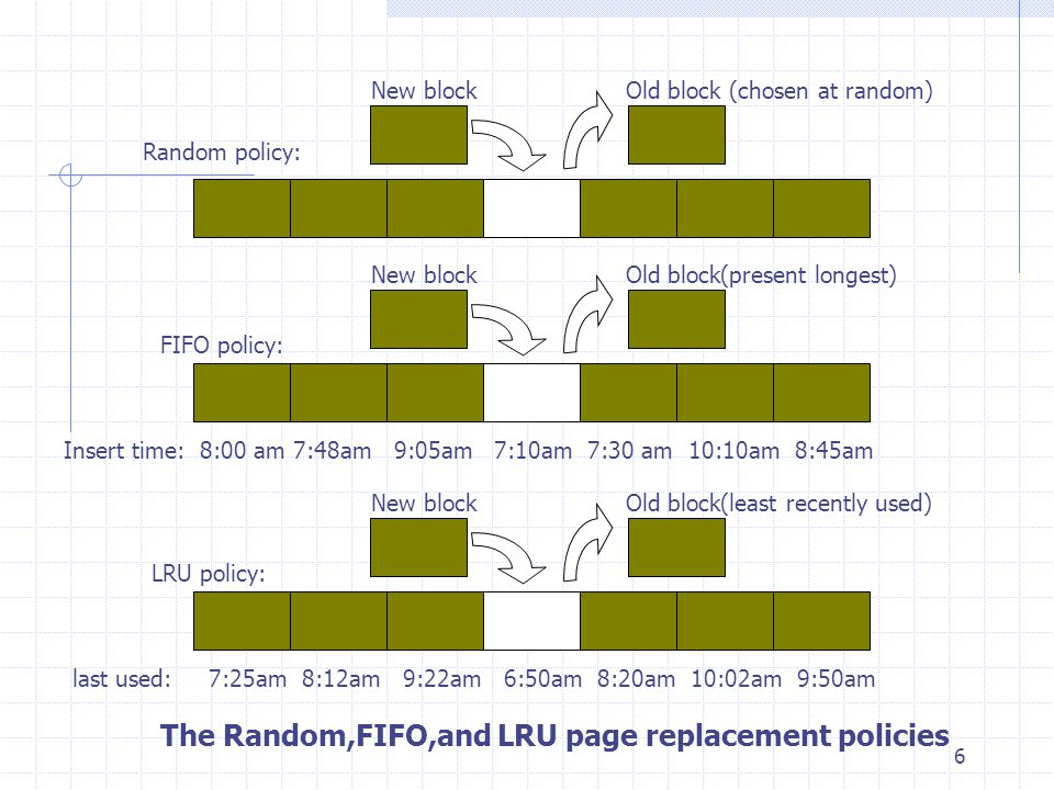 The Random,FIFO,and LRU page replacement policies