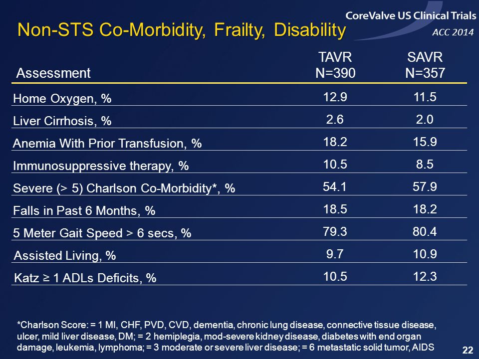 Non-STS Co-Morbidity, Frailty, Disability