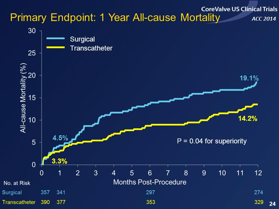 Primary Endpoint: 1 Year All-cause Mortality