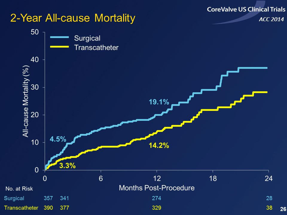 2-Year All-cause Mortality