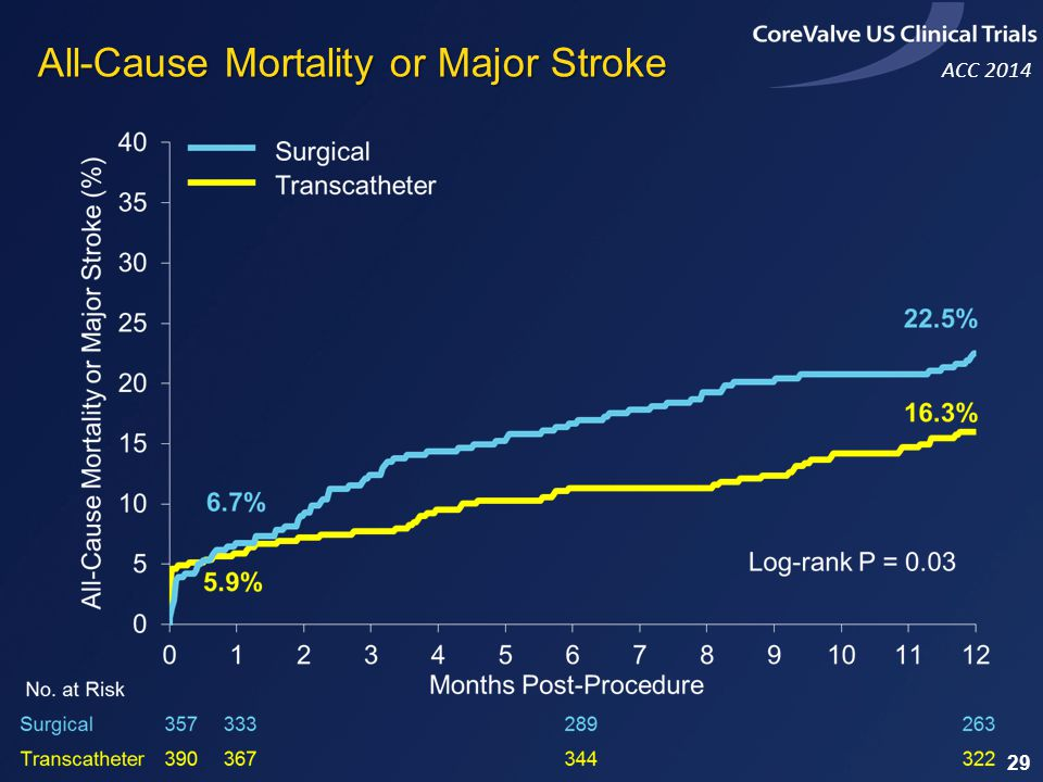 All-Cause Mortality or Major Stroke