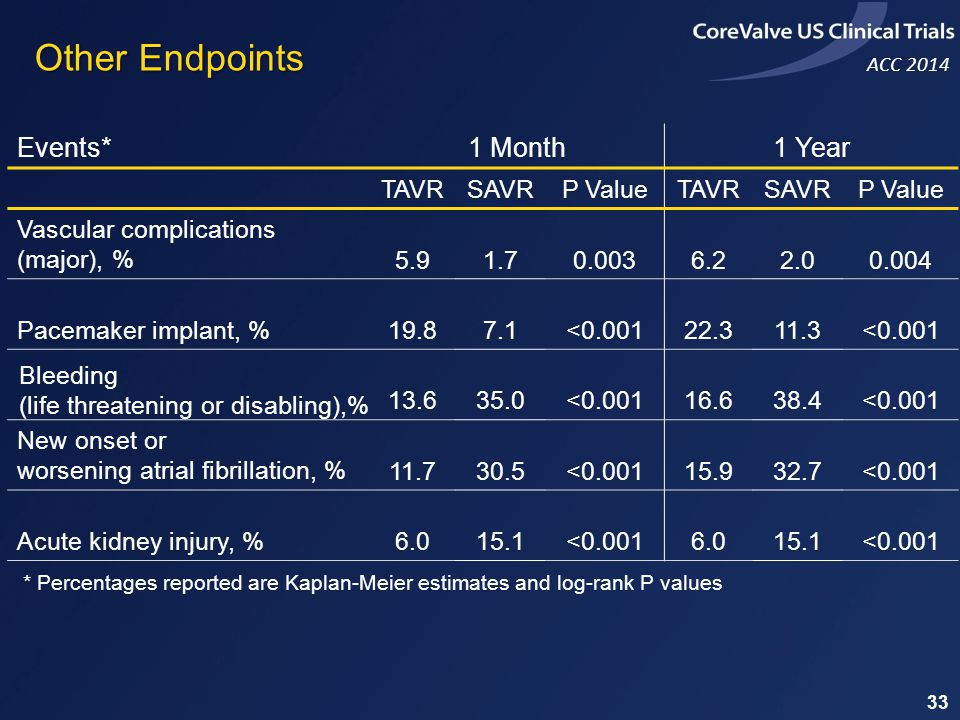 Other Endpoints Events* 1 Month 1 Year TAVR SAVR P Value
