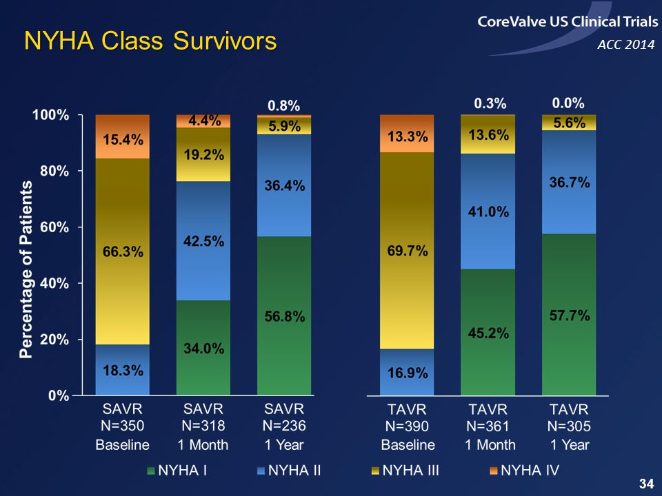 NYHA Class Survivors 34