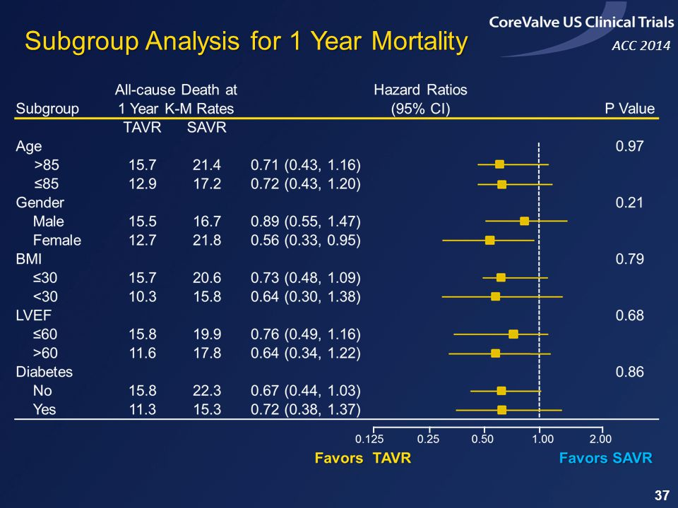 Subgroup Analysis for 1 Year Mortality