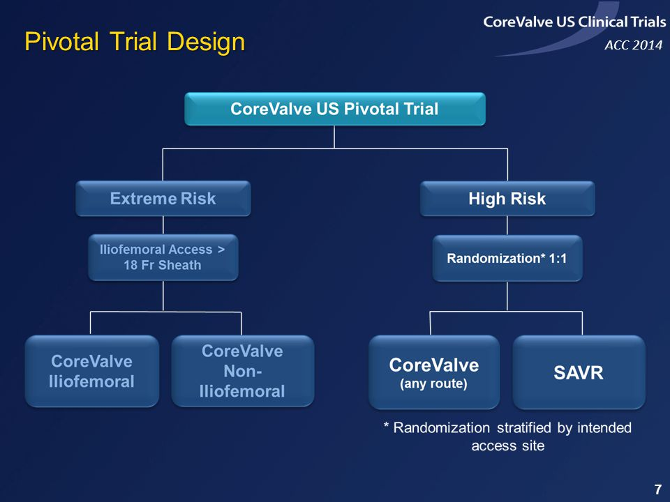 Pivotal Trial Design 7