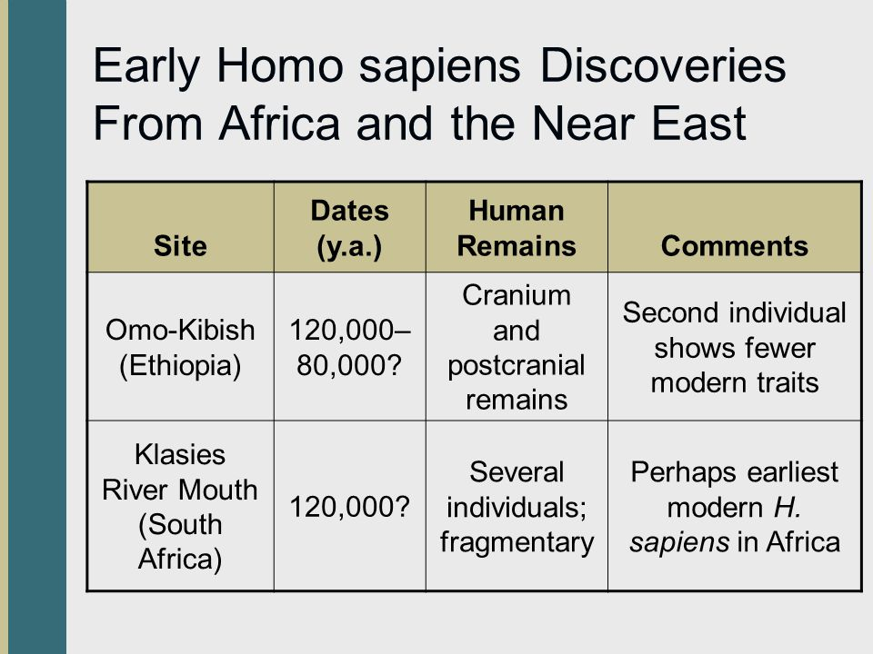 Early Homo sapiens Discoveries From Africa and the Near East