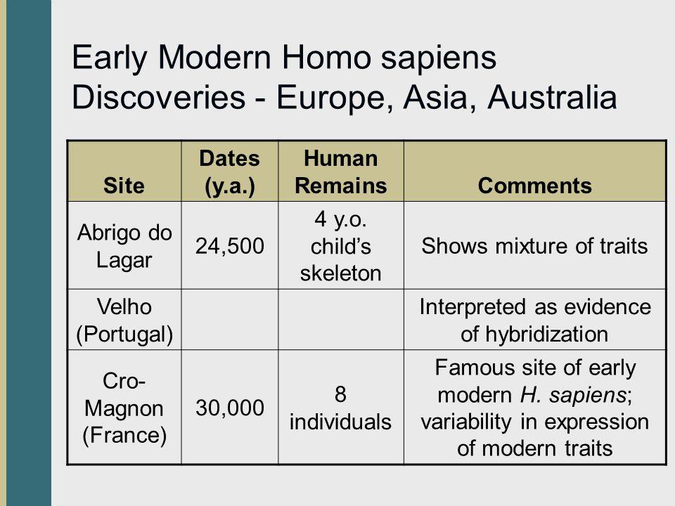 Early Modern Homo sapiens Discoveries - Europe, Asia, Australia