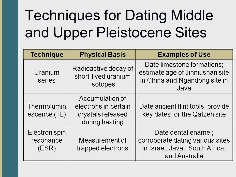 Techniques for Dating Middle and Upper Pleistocene Sites