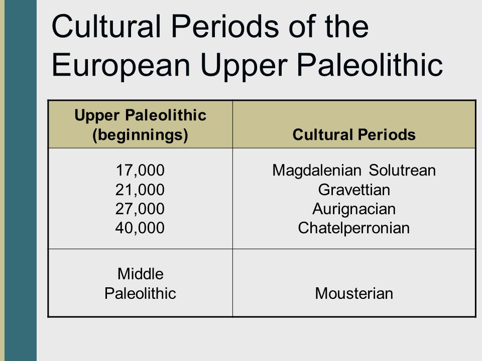 Cultural Periods of the European Upper Paleolithic