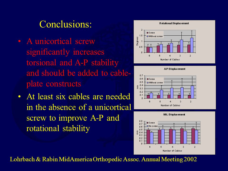 Conclusions: A unicortical screw significantly increases torsional and A-P stability and should be added to cable-plate constructs.