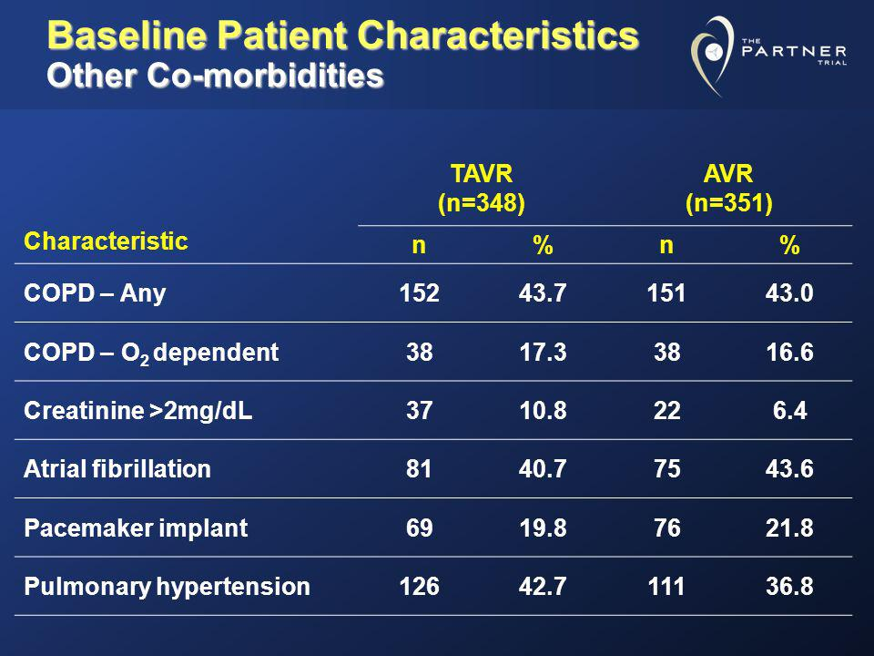 Baseline Patient Characteristics Other Co-morbidities