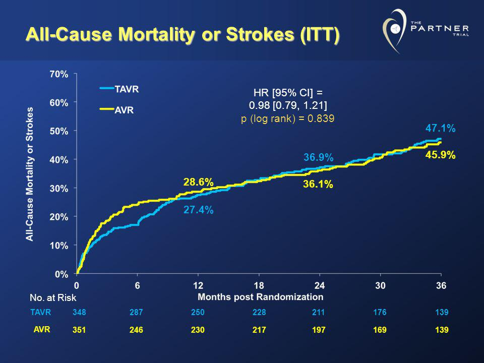 All-Cause Mortality or Strokes (ITT)
