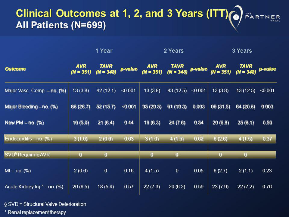 Clinical Outcomes at 1, 2, and 3 Years (ITT) All Patients (N=699)