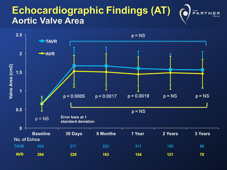Echocardiographic Findings (AT) Aortic Valve Area
