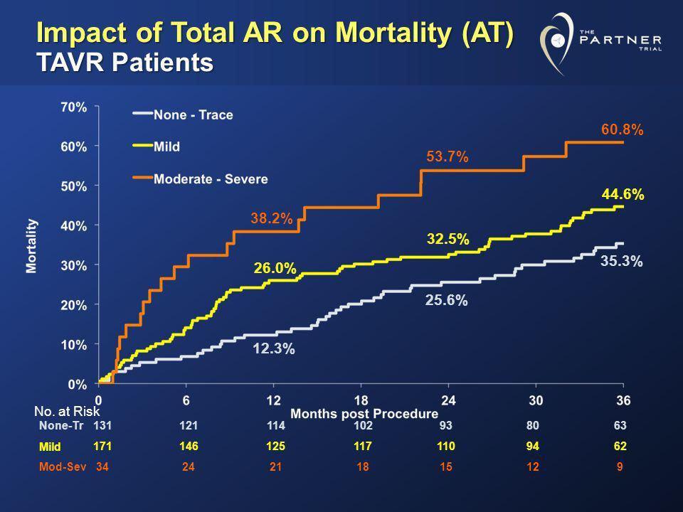 Impact of Total AR on Mortality (AT) TAVR Patients
