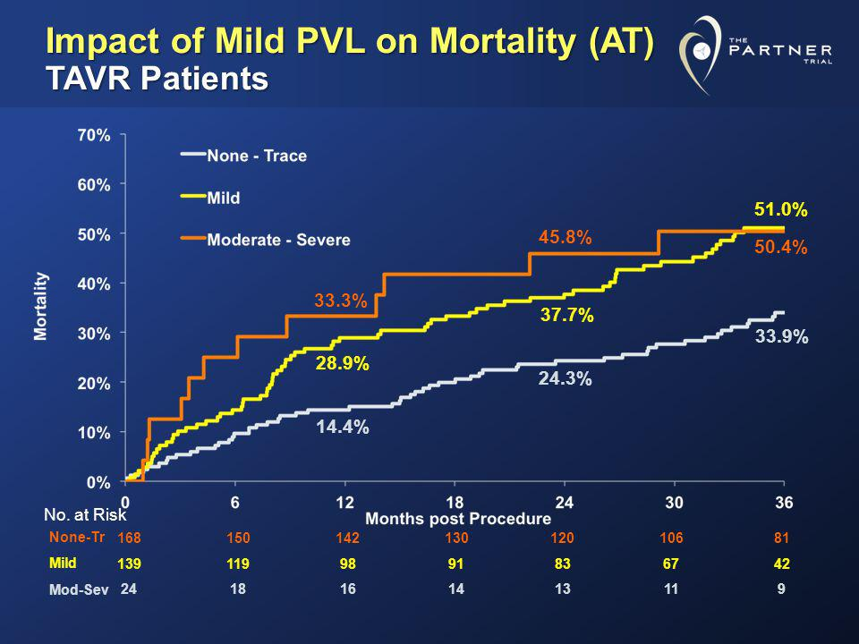 Impact of Mild PVL on Mortality (AT) TAVR Patients