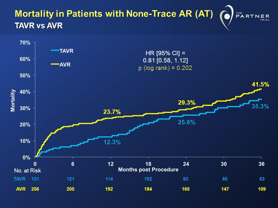 Mortality in Patients with None-Trace AR (AT) TAVR vs AVR
