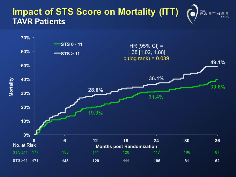 Impact of STS Score on Mortality (ITT) TAVR Patients