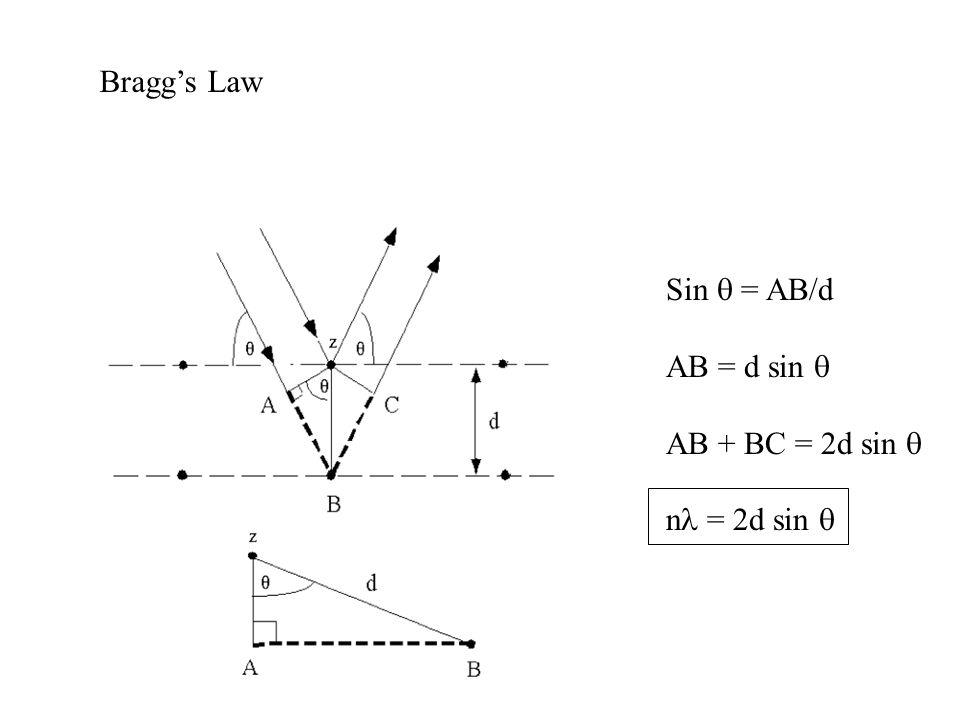 Bragg's Law Sin q = AB/d AB = d sin q AB + BC = 2d sin q nl = 2d sin q