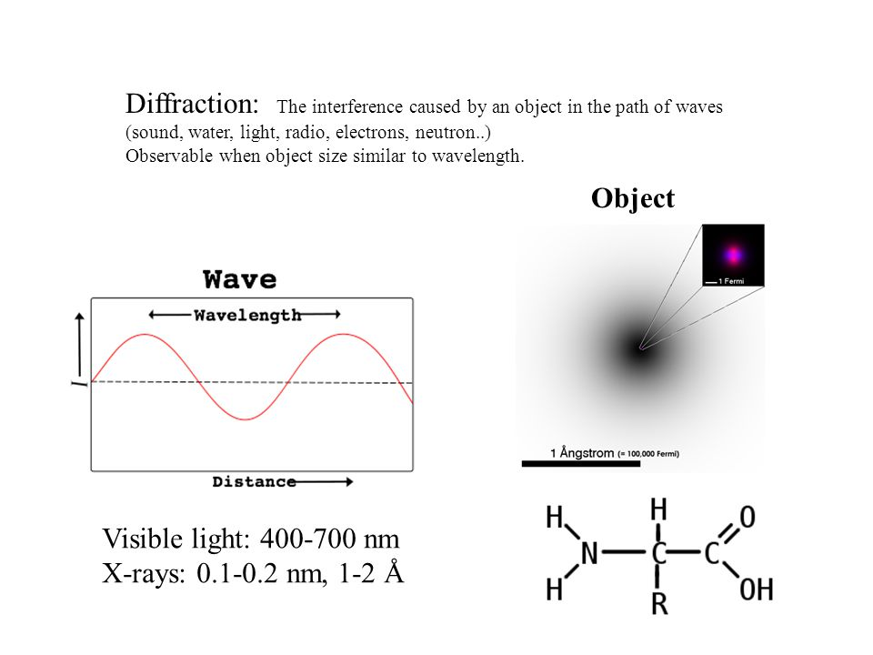 Diffraction: The interference caused by an object in the path of waves