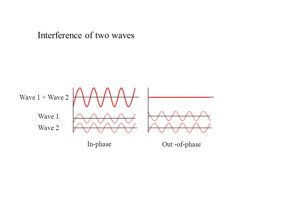 Interference of two waves