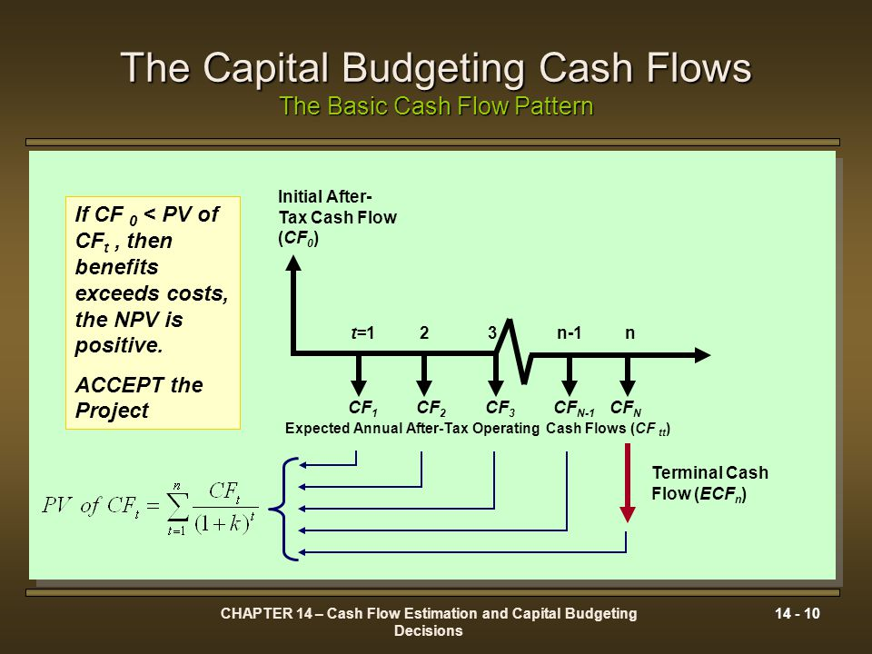 The Capital Budgeting Cash Flows The Basic Cash Flow Pattern