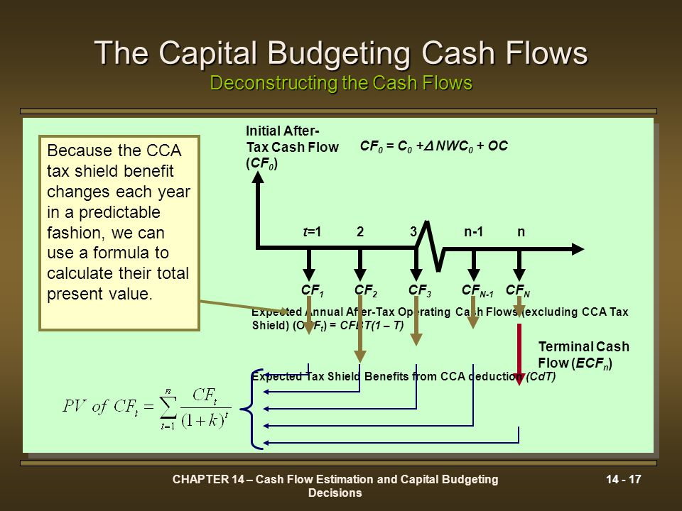 The Capital Budgeting Cash Flows Deconstructing the Cash Flows