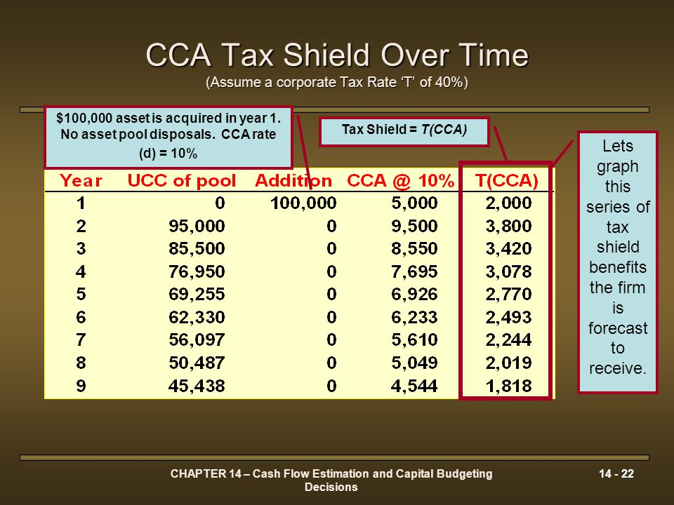 CCA Tax Shield Over Time (Assume a corporate Tax Rate 'T' of 40%)