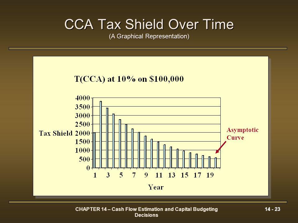 CCA Tax Shield Over Time (A Graphical Representation)