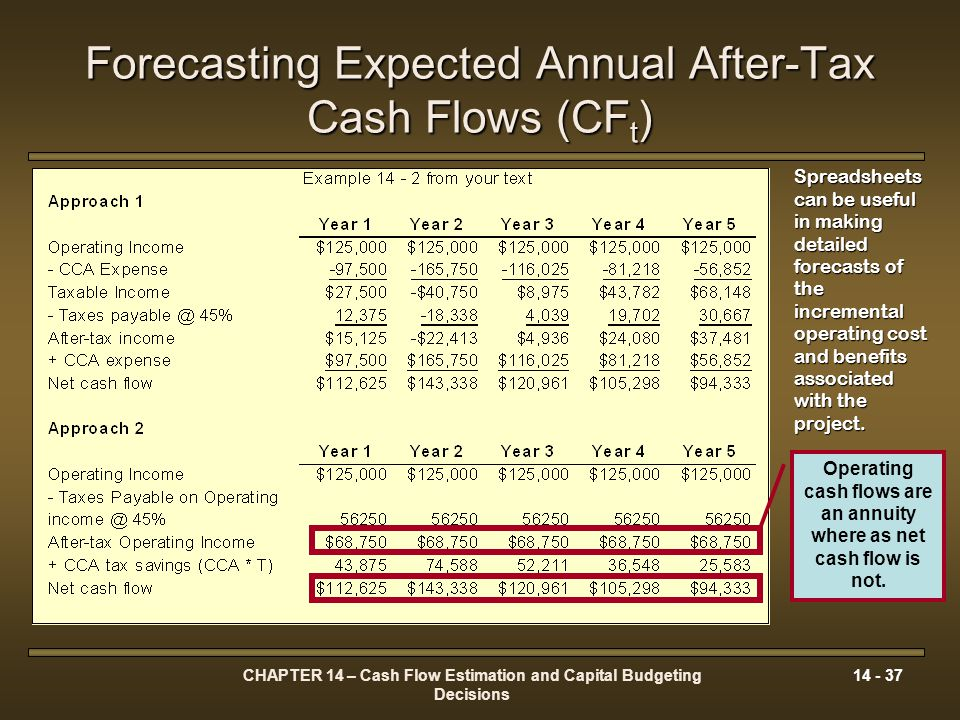 Forecasting Expected Annual After-Tax Cash Flows (CFt)