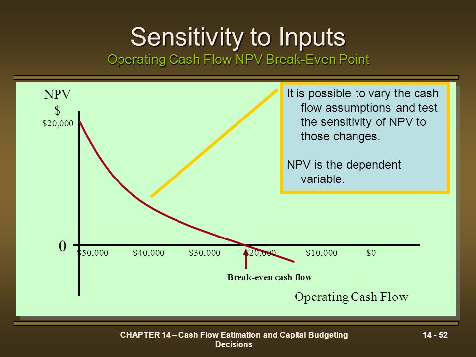 Sensitivity to Inputs Operating Cash Flow NPV Break-Even Point