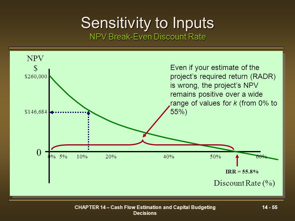 Sensitivity to Inputs NPV Break-Even Discount Rate