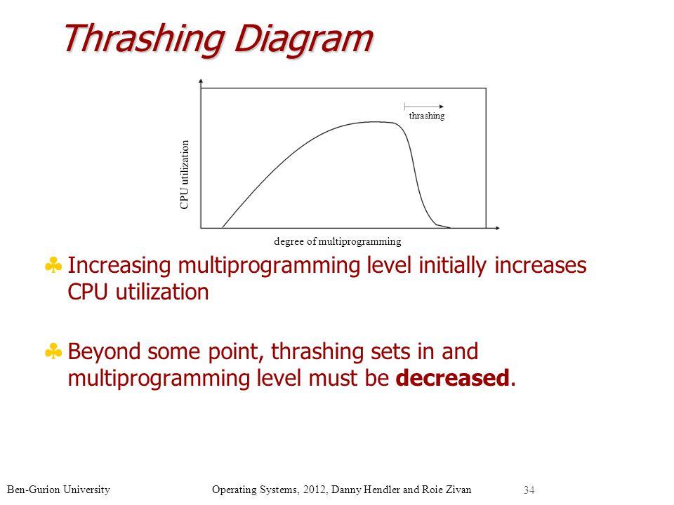Thrashing Diagram CPU utilization. degree of multiprogramming. thrashing. Increasing multiprogramming level initially increases CPU utilization.