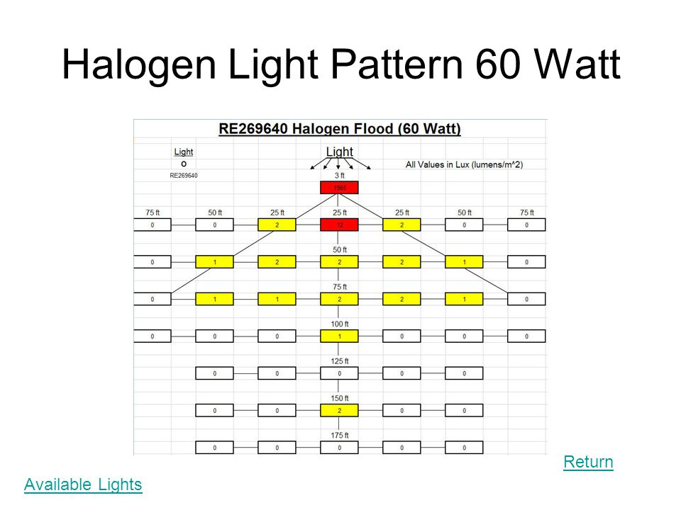 Halogen Light Pattern 60 Watt