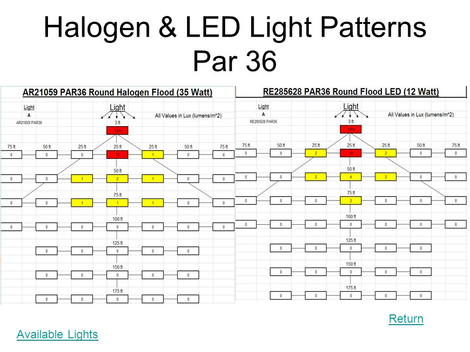 Halogen & LED Light Patterns Par 36