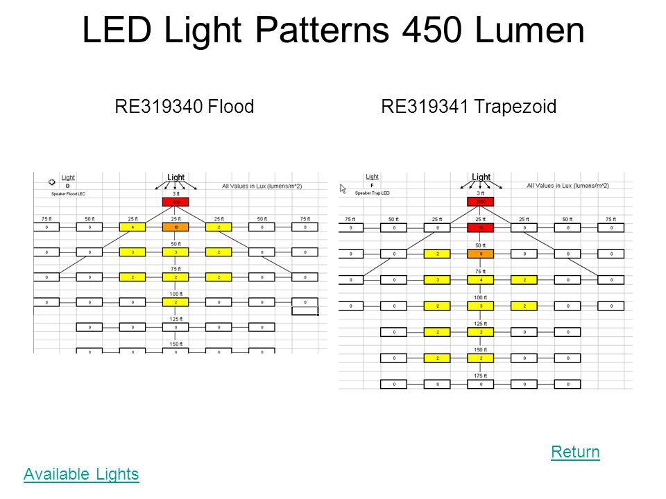 LED Light Patterns 450 Lumen RE319340 Flood RE319341 Trapezoid