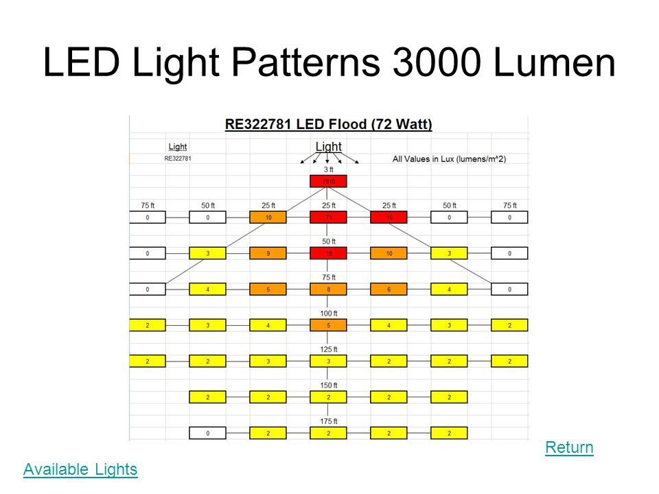 LED Light Patterns 3000 Lumen