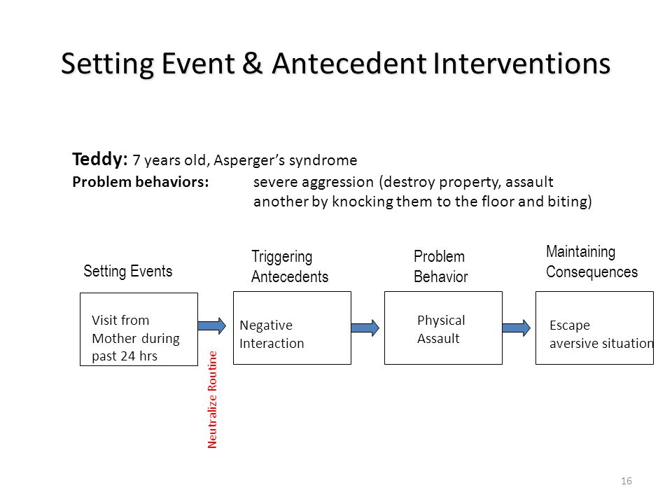 Setting Event & Antecedent Interventions