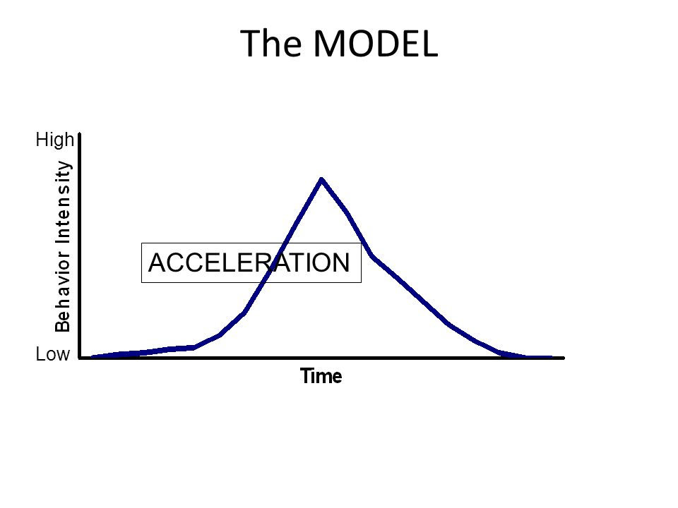 The MODEL ACCELERATION High Low