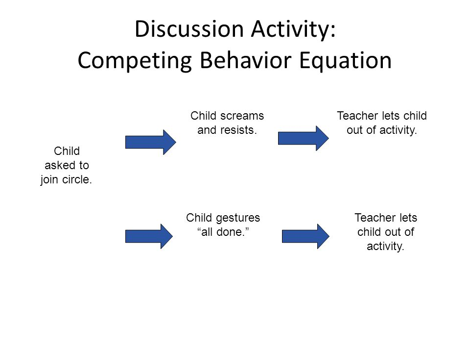 Discussion Activity: Competing Behavior Equation