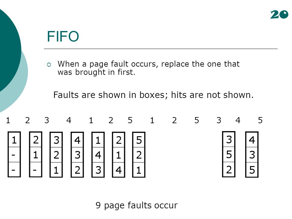 FIFO 20 Faults are shown in boxes; hits are not shown.