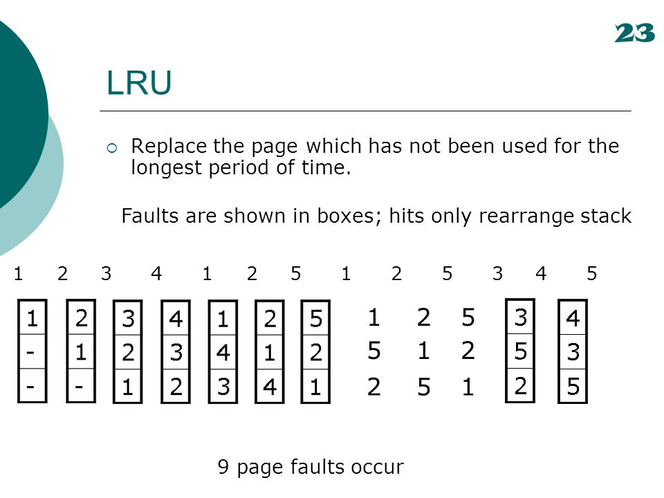 23 LRU. Replace the page which has not been used for the longest period of time. Faults are shown in boxes; hits only rearrange stack.