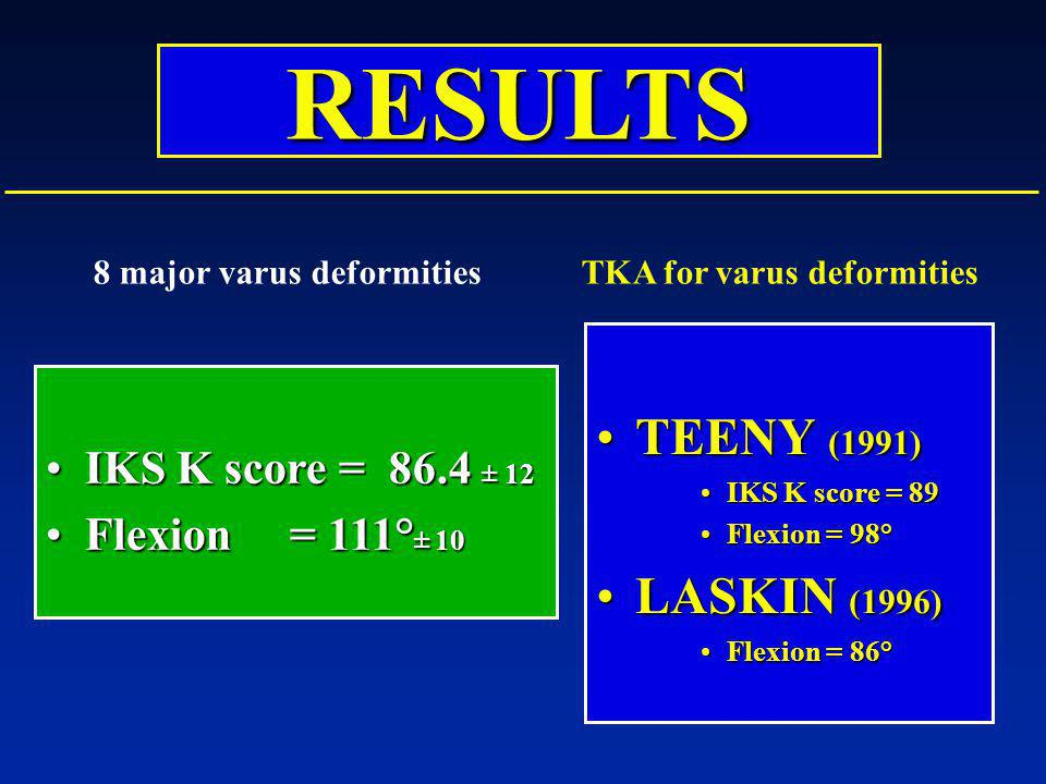 RESULTS TEENY (1991) LASKIN (1996)